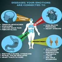 PSYCHOSOMATIC mind (psyche) & body (soma) ILLNESS